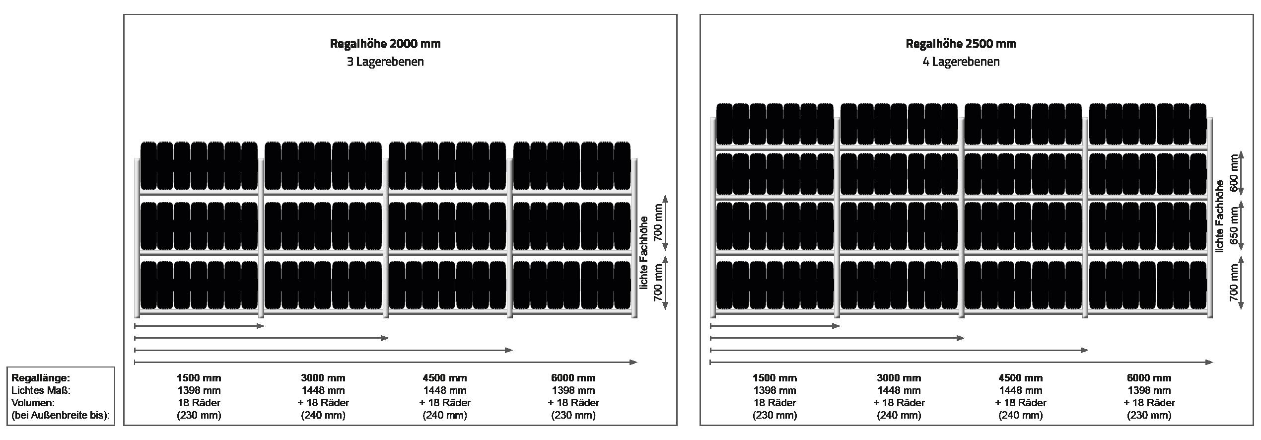 Reifenregale GENIUS Varianten